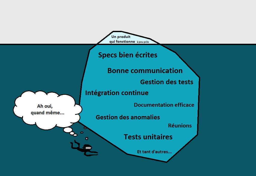 L'acteur projet plonge au fond de l'eau pour apercevoir tous les aspects cachés d'un projet réussi : spécifications bien écrites, gestion des tests, tests unitaires...