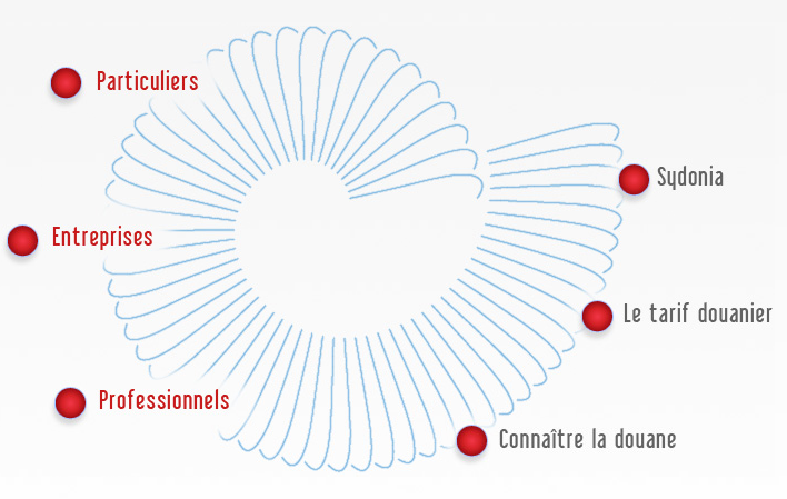 Les liens s'organisent en cercle le long de l'image de nautile.